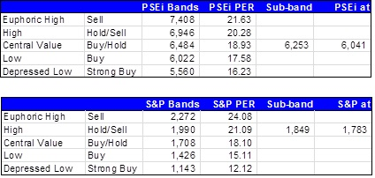 PSEi Bands and S&P 500 Bands