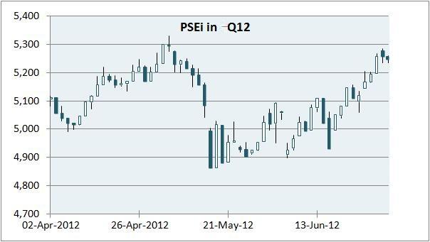 PSEi 2Q12