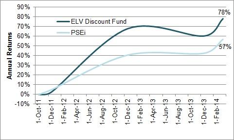 ELV Discount Fund