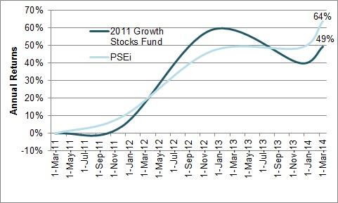 Growth Stocks Fund