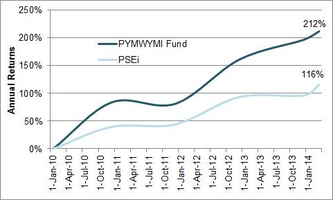 Pymwymi Fund 2010-Mar 2014