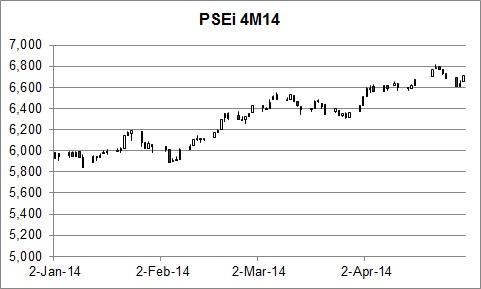 PSEi 4M14