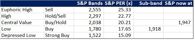 S&P Bands Aug 14 2014