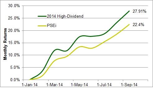 High Dividend Stocks Portfolio