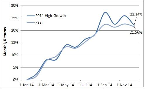 2014 High Growth Fund