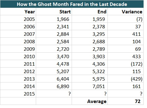 Ghost Month 2