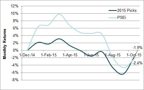 2015 Stock Picks vs PSEi