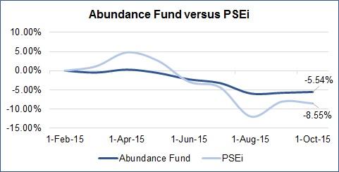 Abundance Fund vs PSEi