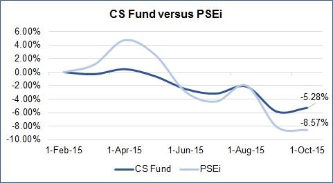 CS Fund vs PSEi