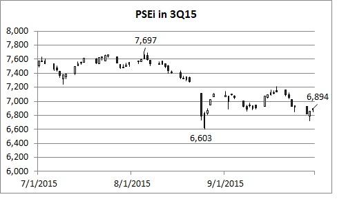 PSEi 3Q15