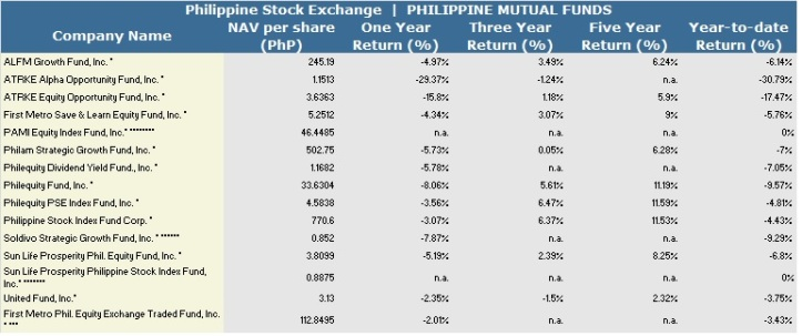 2015 Phil Mutual Stock Funds