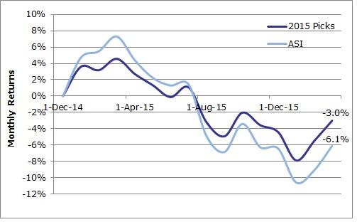 2015 Stock Picks vs ASI