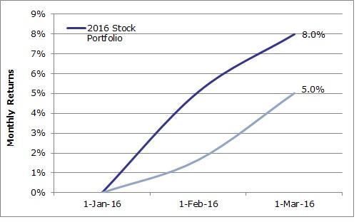 2016 Fund Jan-Mar vs ASI