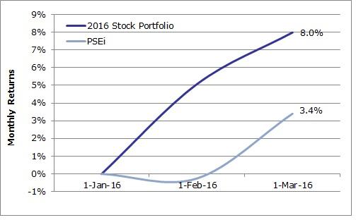 2016 Fund Jan-Mar vs PSEi