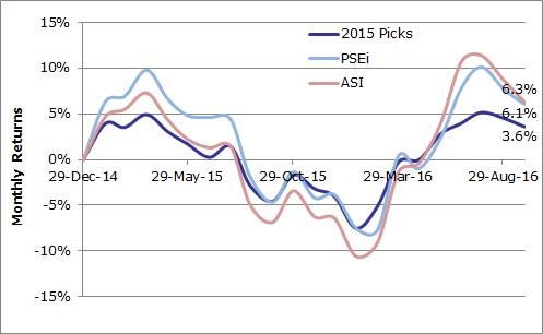 2015 Stock Portfolio Sep 2016.jpg