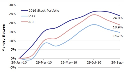 2016-stocks-portfolio-sep-2016