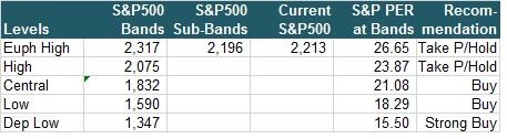 sp-500-bands