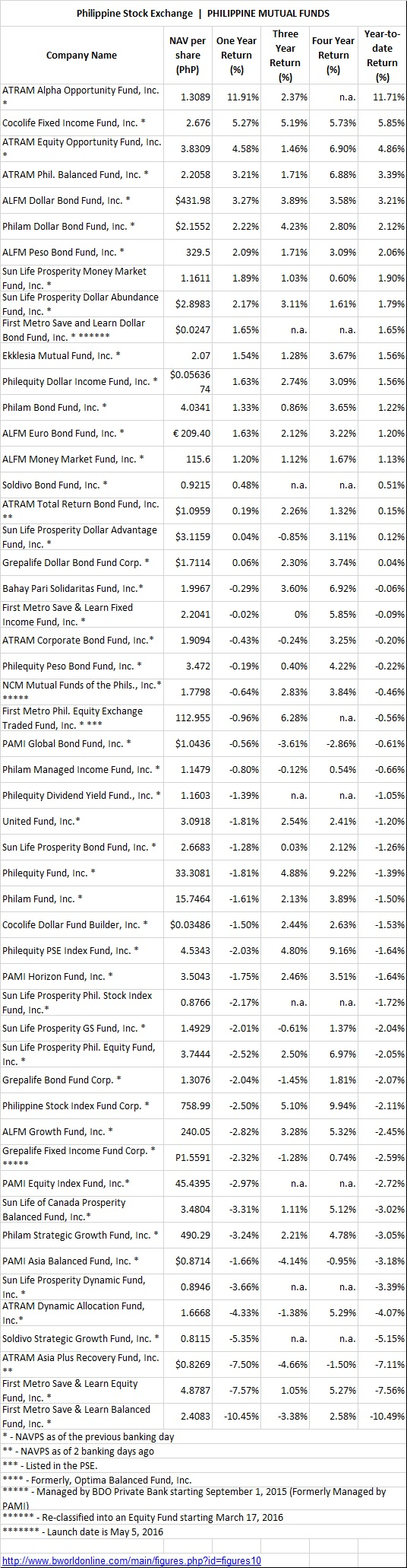 2016-mutual-funds-performance