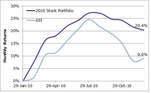2016-stock-portfolio-vs-asi