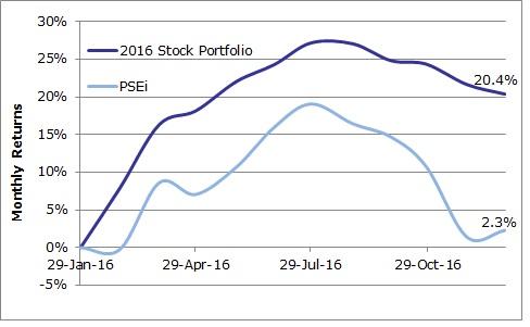 2016-stock-portfolio-vs-psei