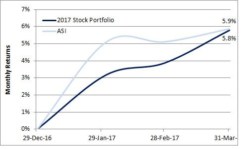 1Q17 Stocks Portfolio vs ASI