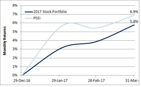 1Q17 Stocks Portfolio vs PSEi