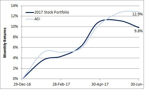2017 Stock Portfolio vs ASI 1H17.jpg