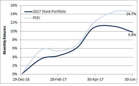 2017 Stock Portfolio vs PSEi 1H17