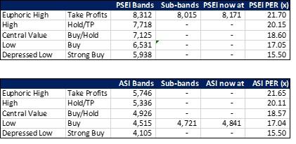 PSEi ASI Bands End Sep 2017