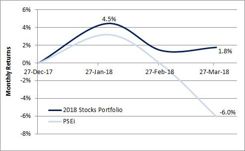 2018 Stocks Portfolio in 1Q18