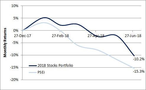 2018 Stocks Portfolio in 1H18