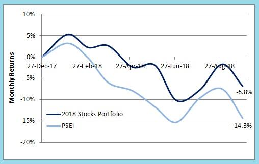 2018 Stocks Portfolio vs PSEi 9M18