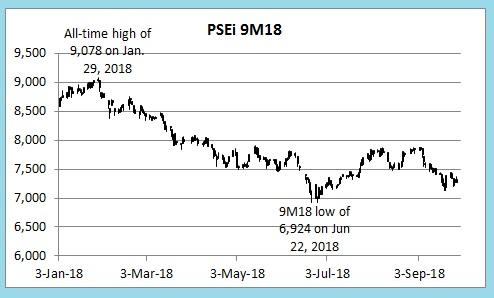 PSEi 9M18