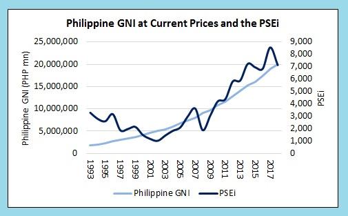 PSEi and PH Economy