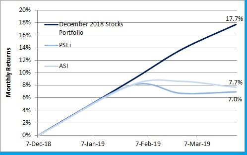 Dec 2018 Portfolio vs PSEi ASI 1Q19