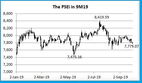 PSEi 9M19