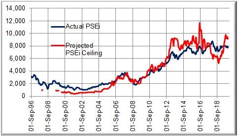 PSEi and PSEi Ceilings