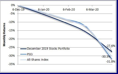 2020 Stocks Portfolio as of 1Q20