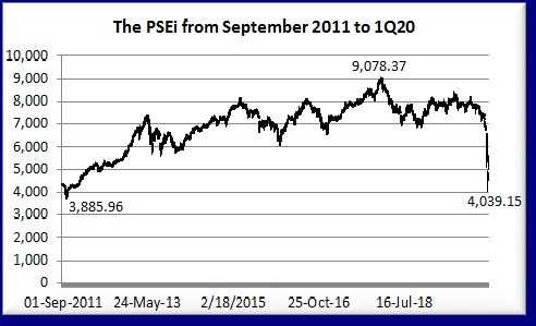 PSEi Sep 2011 to 1Q20
