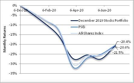 2020 Stocks Portfolio as of 1H20