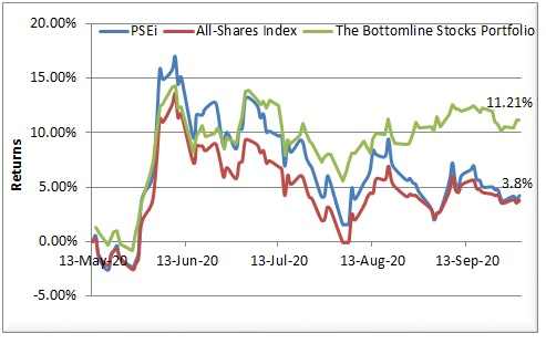This image has an empty alt attribute; its file name is bottomline-9m20-vs-psei-asi-1.jpg